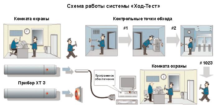 контроля обхода охраной объекта